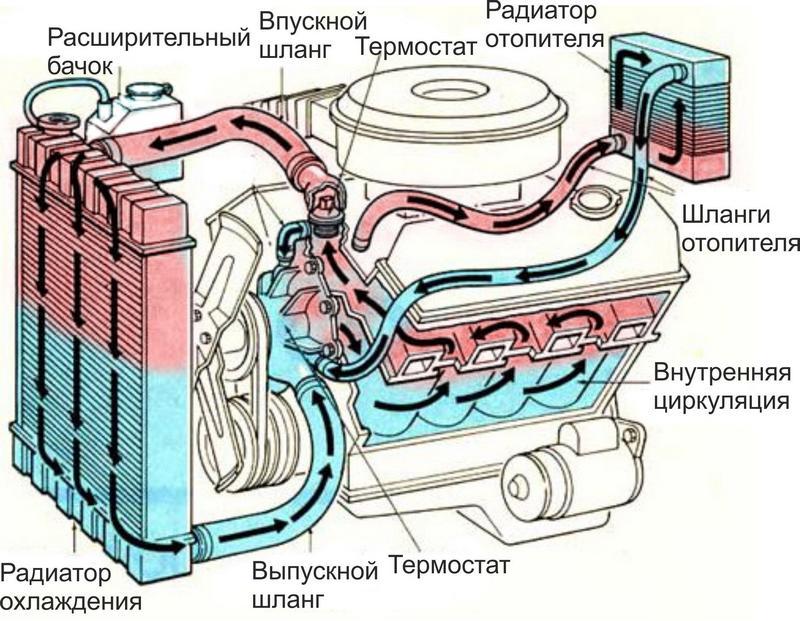 Нарушена система циркуляции охлаждающей жидкости